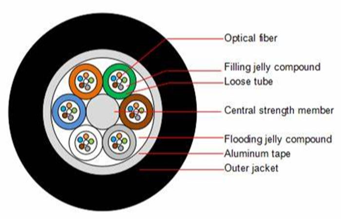 Duct Fiber Optical Cable