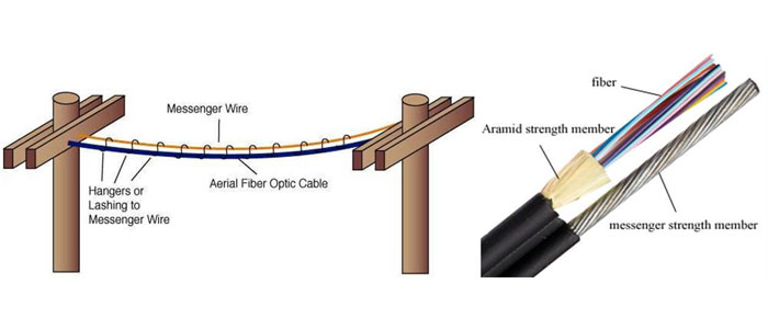 Types of Aerial Fiber Optic Cables