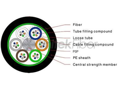 OSP(Outside Plant) Steel Tape Stranded Loose Tube Fiber Optic Cable GYTS