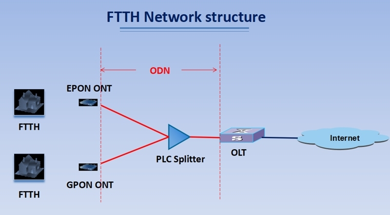 FTTH network structure