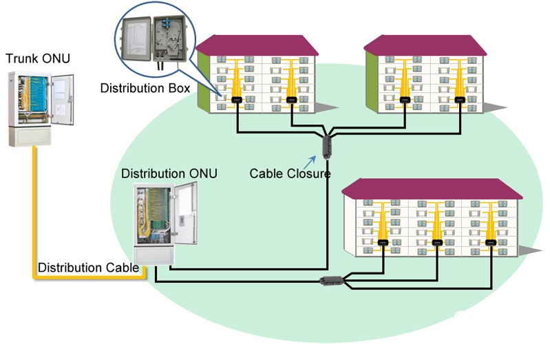 fiber cable distribution