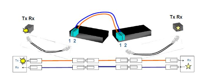 polarity of the fiber optic cabling system