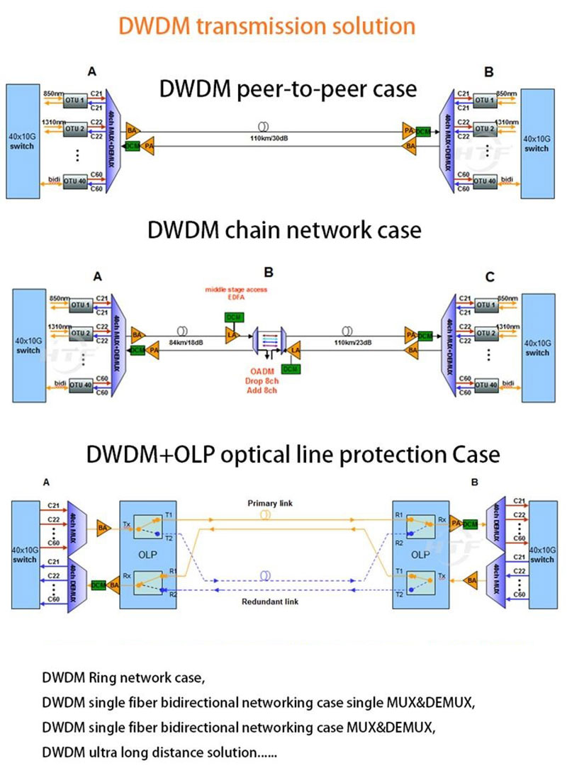 dwdm transmission solutions