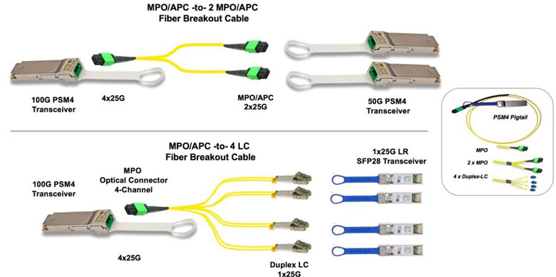 100G QSFP28 Fiber optical trasceiver Application